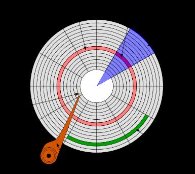 disk_yapisi